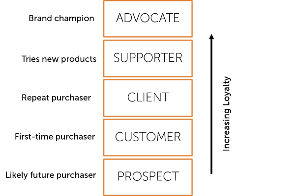 The Customer Loyalty Ladder