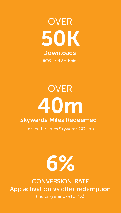 Emirates Skywards GO statistics